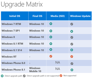 upgrade-matrix-windows10